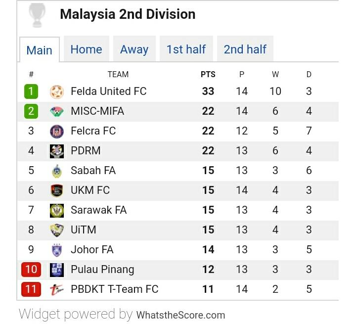 Jadual Liga Perdana Malaysia 2018 Keputusan Carta Kedudukan
