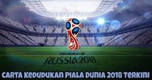 Carta Kedudukan Piala Dunia 2018 Terkini