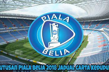 Keputusan Piala Belia 2018 Jadual Carta Kedudukan