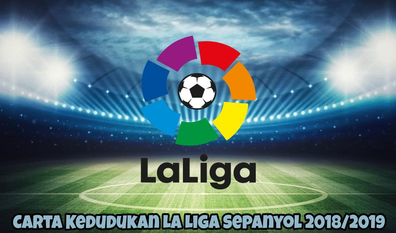 Carta Kedudukan La Liga Sepanyol 2018/2019