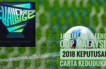 Jadual Challenge Cup Malaysia 2018 Keputusan Carta Kedudukan