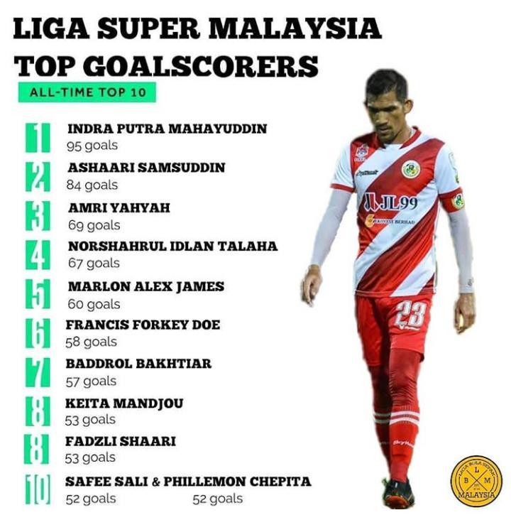 Indra Putra Mahayuddin Penjaring Terbanyak Liga Super Sepanjang Zaman, Mahu Catat Rekod Jaringan 100 Gol