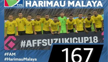 Malaysia Kekal Posisi 167 Dunia Dalam Ranking FIFA