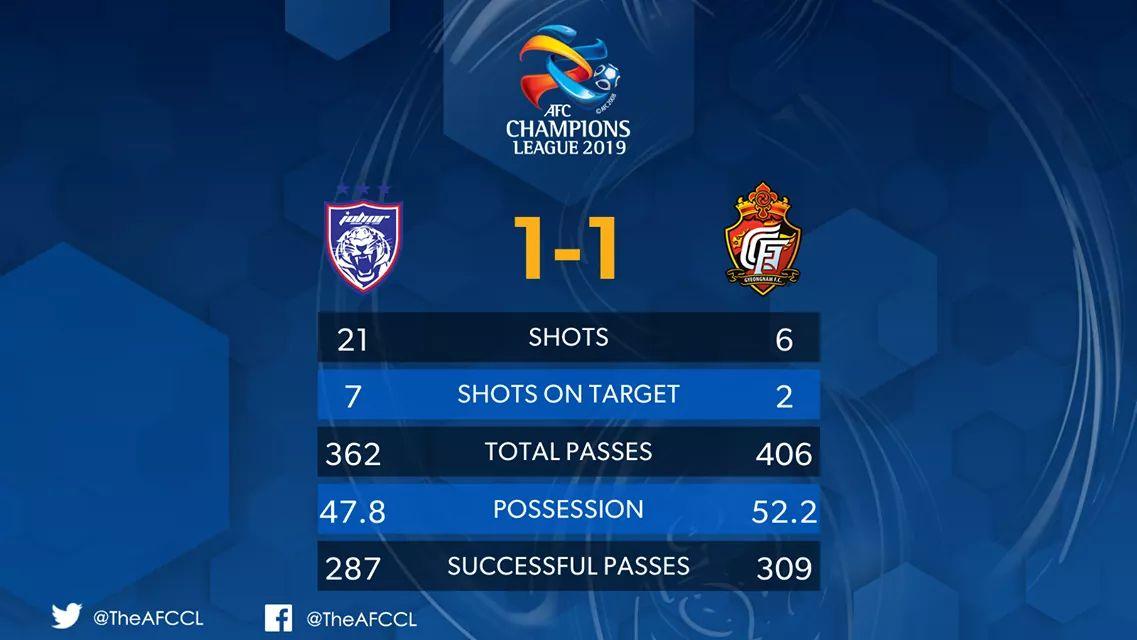 Gyeongnam FC Hanya Mengikat Keputusan Seri, JDT Lebih Banyak Peluang Gol!