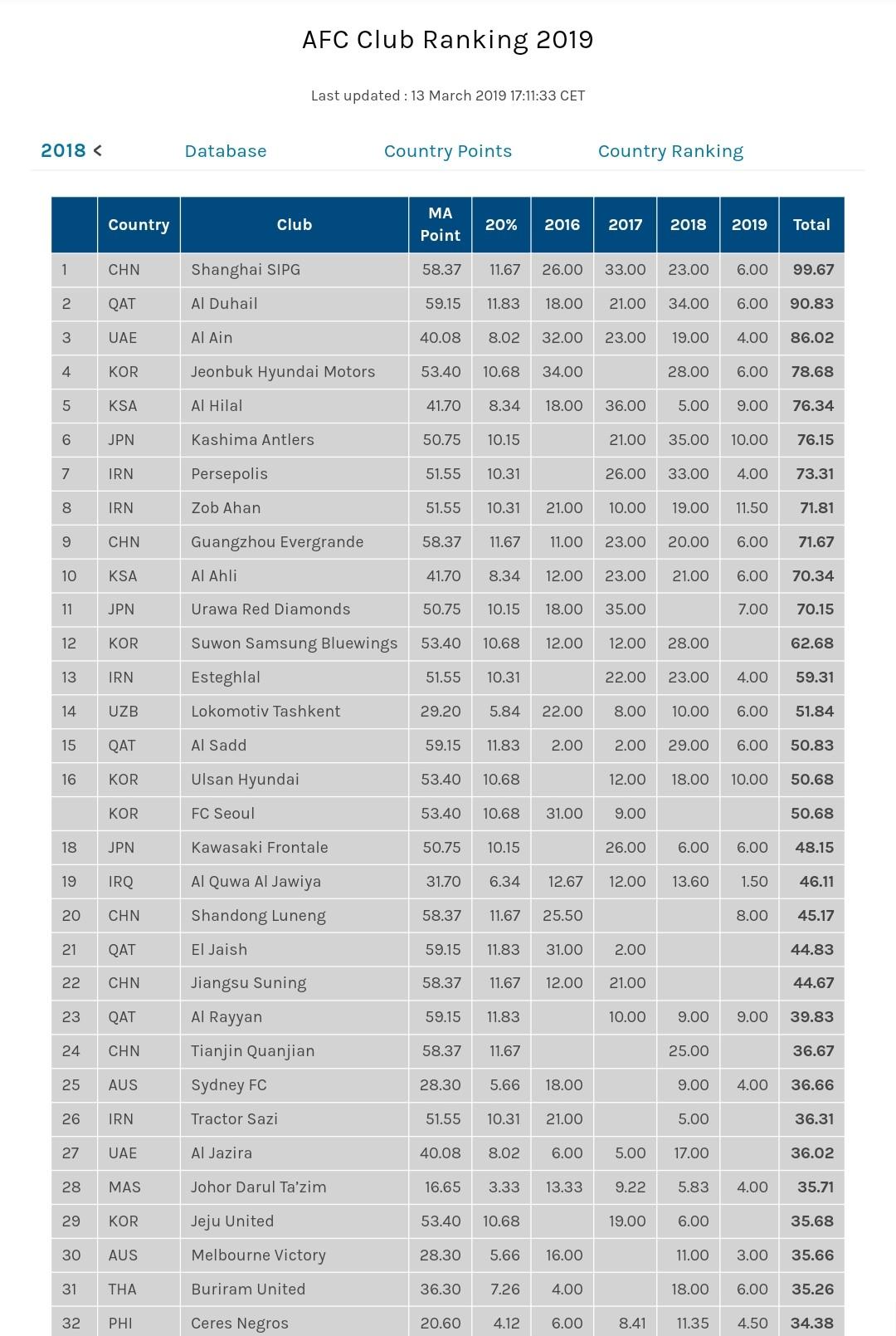JDT Kelab Terbaik ASEAN dan Tangga ke-28 Asia